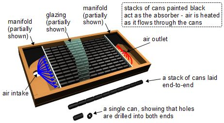 can_solar_air_heater_how_it_works
